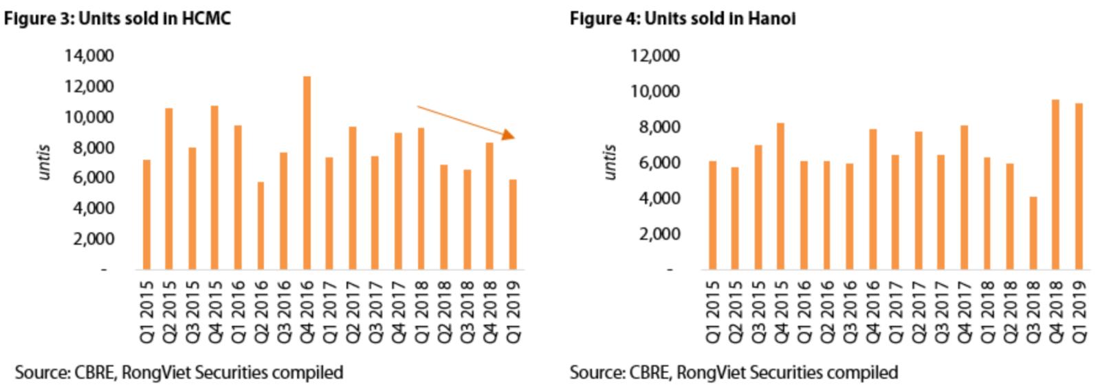 Hanoi records best quarterly performance in condominium market