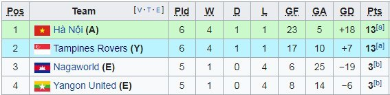 Hà Nội FC,Tampines Rovers