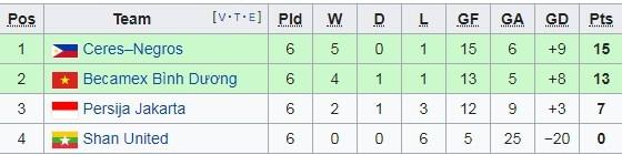 AFC Cup 2019,Bảng xếp hạng bóng đá,Hà Nội FC,B.Bình Dương