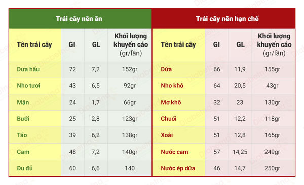 Mẹo ăn trái cây ngày hè không làm tăng đường huyết