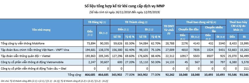 VinaPhone, MobiFone, Vietnamobile đều không đạt chỉ tiêu chuyển mạng giữ số