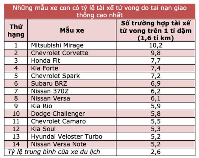 Honda Jazz,Nissan Sunny,Chevrolet Spark,Kia Cerato