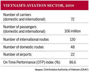 Taking aviation higher