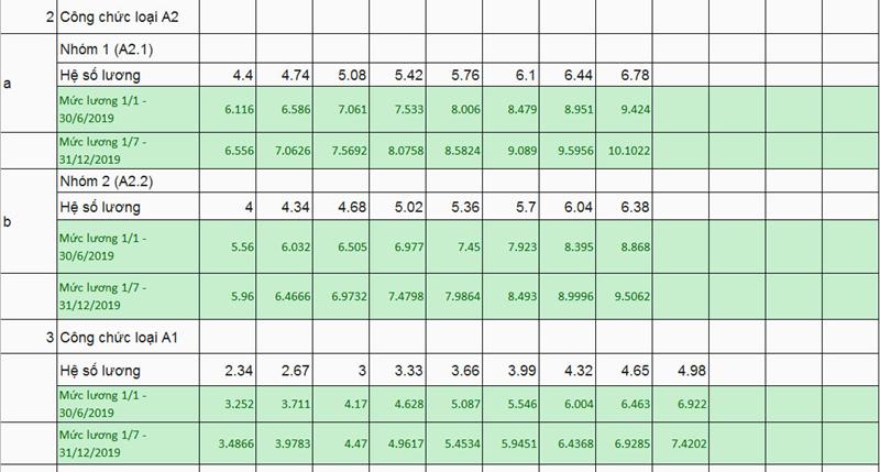 Bảng lương cán bộ, công chức từ 1/7/2019