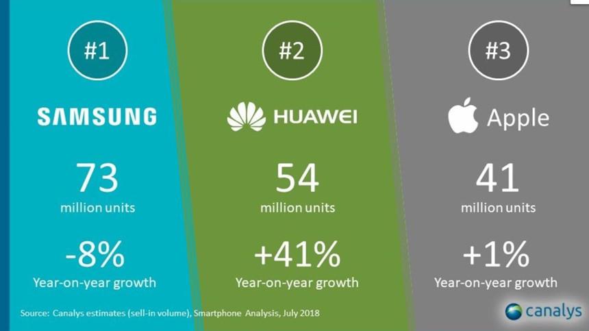 Huawei,Apple,Samsung,Chiến tranh thương mại Mỹ Trung