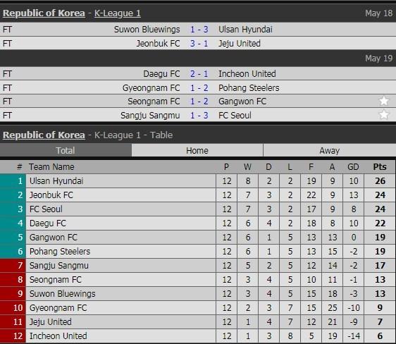 Lịch thi đấu vòng 12 K-League của Công Phượng
