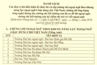 Danh sách các đơn vị đủ điều kiện tổ chức thi và cấp chứng chỉ ngoại ngữ theo khung 6 bậc