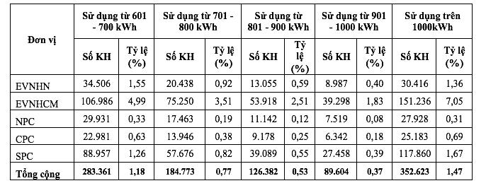 Toàn văn báo cáo của Chính phủ về tăng giá điện