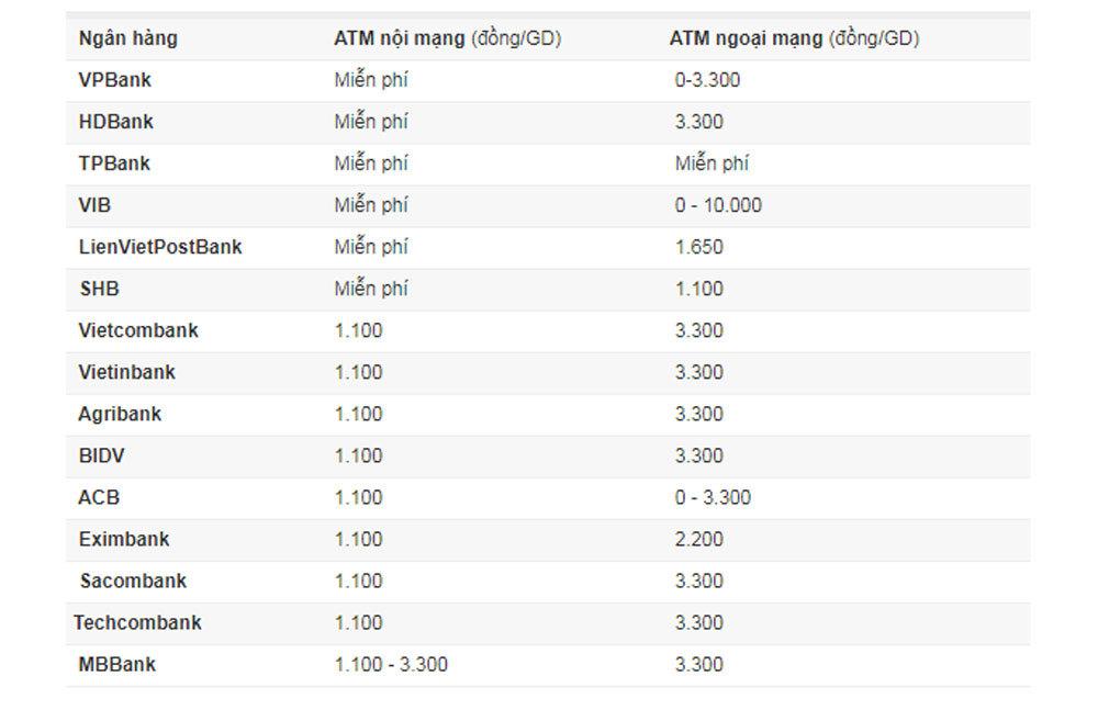 rút tiền,atm,phí ngân hàng,vietcombank vietinbank,agribank,vietinbank