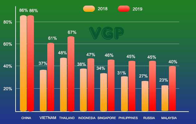 Vietnam tops the world in growth of mobile payment users