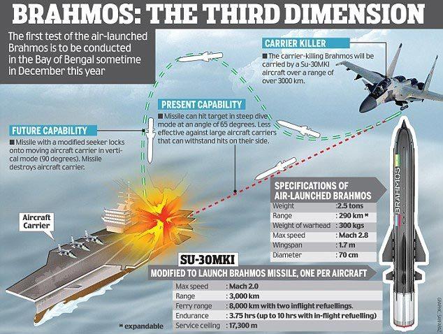 Uy lực tên lửa nhanh nhất thế giới nhiều nước xếp hàng xin mua