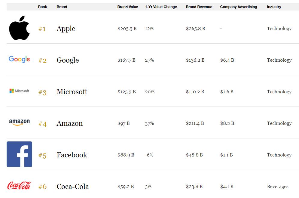 Thương hiệu có giá trị nhất thế giới 2019: Apple đứng đầu với 206 tỷ USD