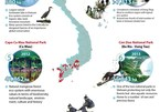 Nine world recognised Ramsar sites in Vietnam