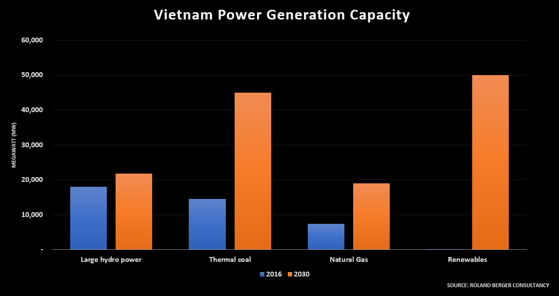 Vietnam's electricity sector projected to be bigger than Britain's by mid-2020s