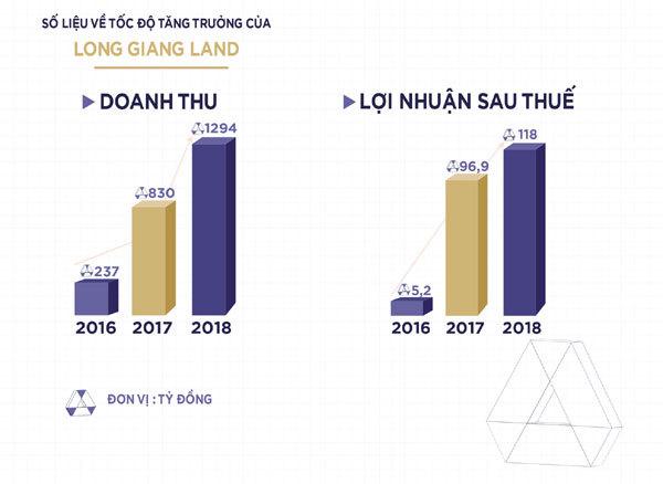 Long Giang Land, Tâm - Thế trở thành nhà phát triển BĐS chuyên nghiệp
