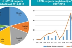 Local developers unlock power of green building