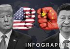 Toàn cảnh thương chiến khốc liệt Mỹ - Trung