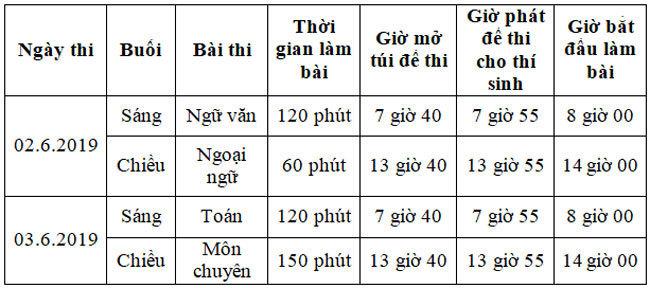 Lịch thi tuyển sinh vào lớp 10 2019 Hà Nội và TP Hồ Chí Minh
