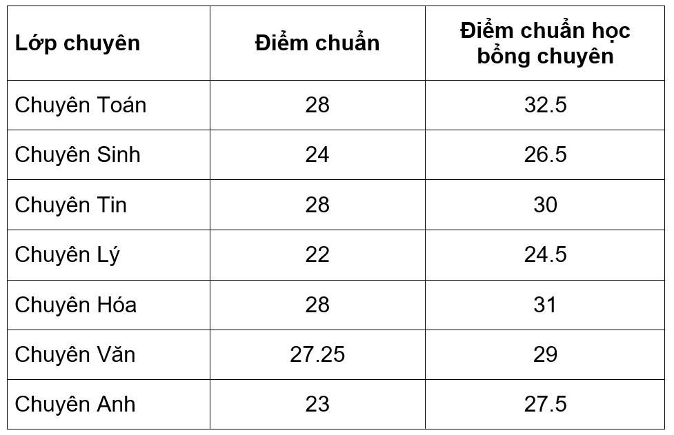 Điểm chuẩn lớp 10 Trường THPT Chuyên Sư phạm Hà Nội cao nhất là 28