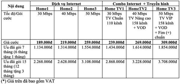 Gói cước HOME: nhanh gấp đôi, hỗ trợ truyền hình 4K