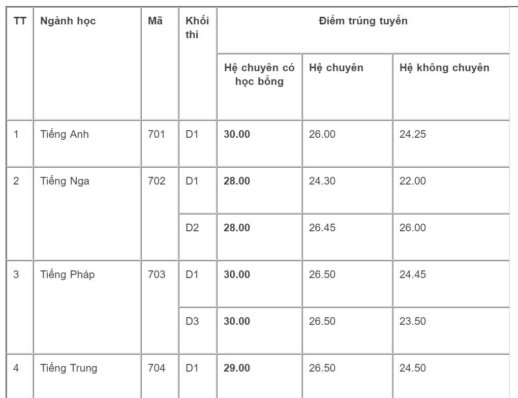 thi vào lớp 10,Trường THPT Chuyên Ngoại ngữ,Tuyển sinh lớp 10