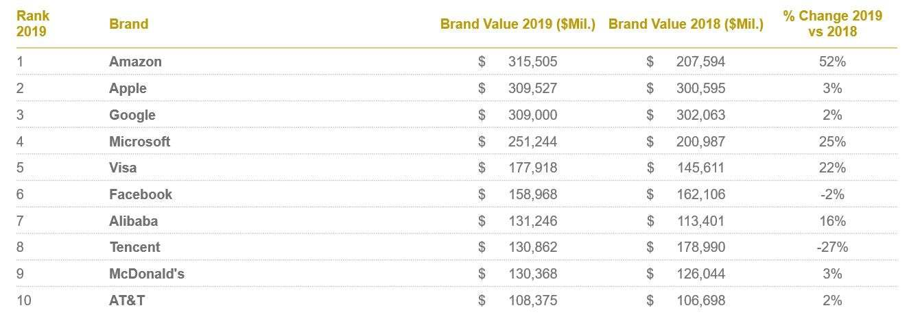 thương hiệu giá trị nhất thế giới,Amazon,Apple,Google,Microsoft,Facebook,Verizon