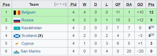 Bỉ,Italia,Bosina,Vòng loại EURO 2020,Lukaku