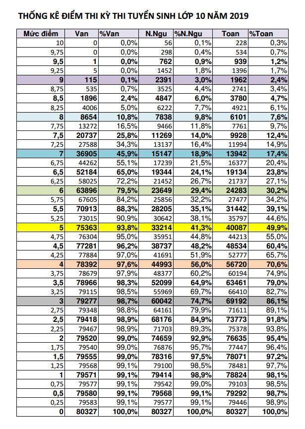 Điểm chuẩn vào lớp 10 của TP.HCM năm 2019 sẽ giảm