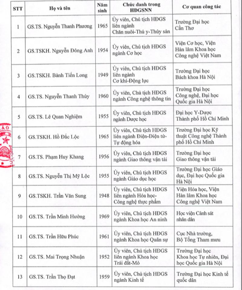 Công bố 28 thành viên Hội đồng giáo sư Nhà nước