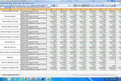 Từ 1/7, lương GV, giảng viên tăng đến 800.000 đồng/tháng