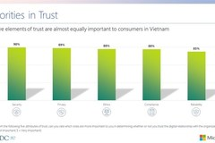 Only 32% of Vietnamese consumers trust personal data security