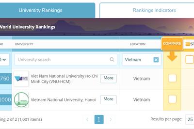 Việt Nam tiếp tục có 2 đại học lọt top 1.000 thế giới