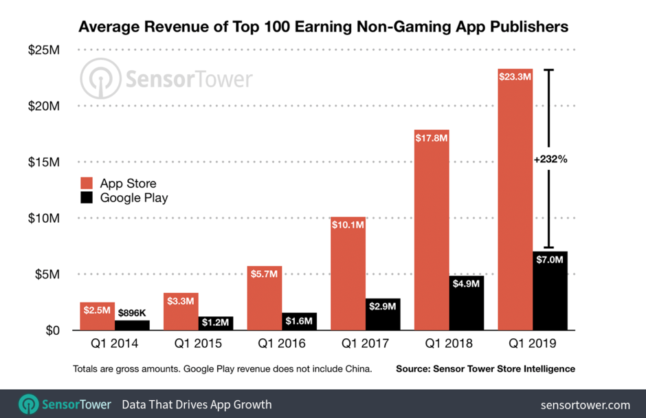 Kho ứng dụng của Apple tiếp tục hái ra tiền, vượt trội so với Google