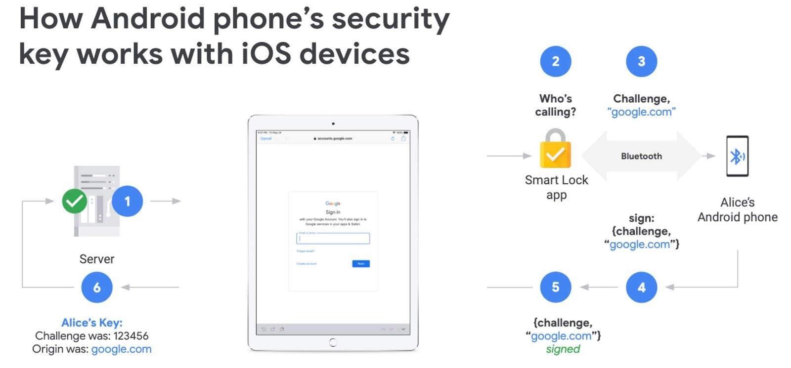 Cách dùng smartphone Android để xác thực đăng nhập Google trên iPhone
