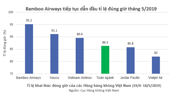 5 tháng liên tiếp, Bamboo Airways bay đúng giờ nhất toàn ngành hàng không VN