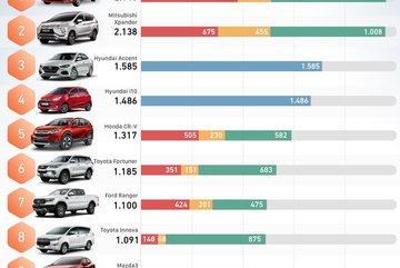 Xe hơi cá nhân, mỗi miền có 'gu' riêng