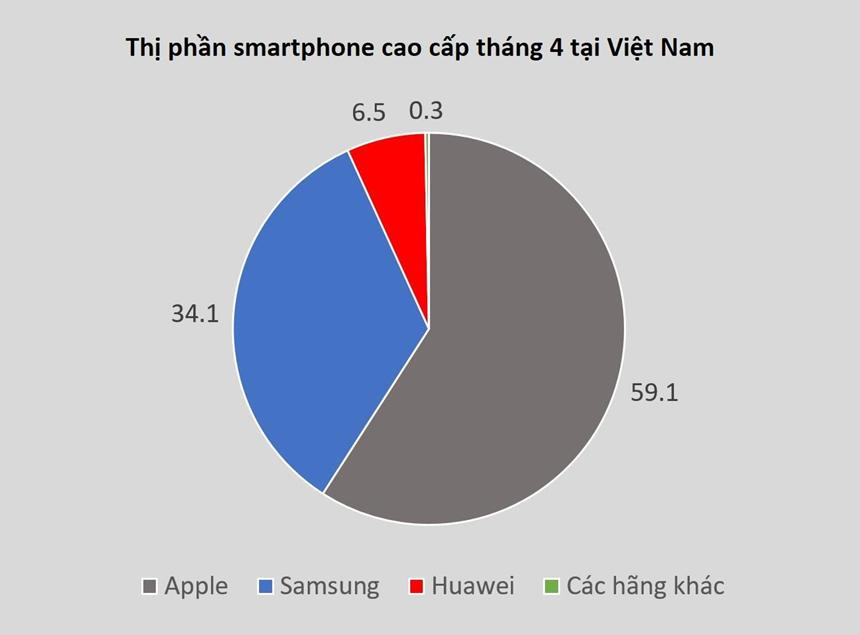 smartphone,BPhone,Apple
