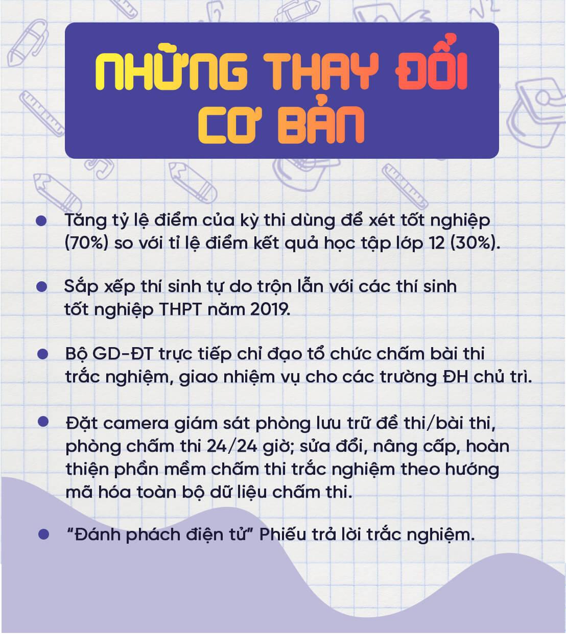 Thi THPT quốc gia,Thi THPT quốc gia 2019
