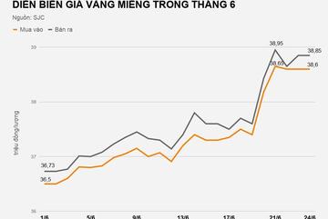 Do đâu vàng trong nước vượt mốc 39 triệu đồng/lượng?