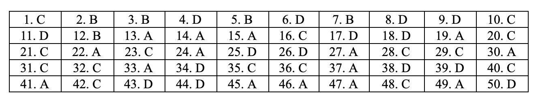 Đáp án môn toán mã đề 103