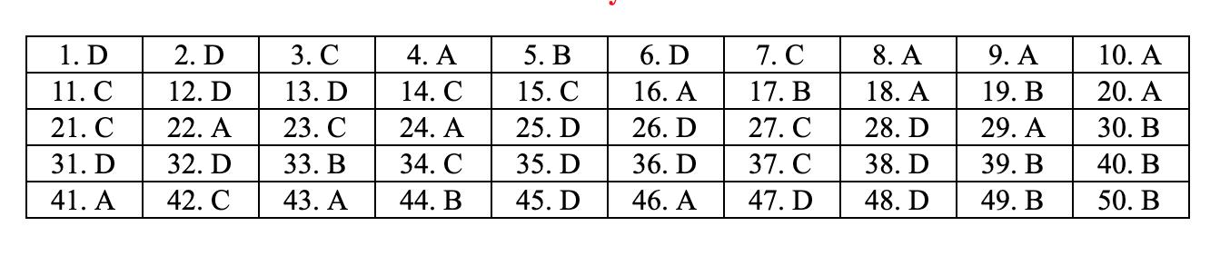 đáp án môn toán mã đề 105