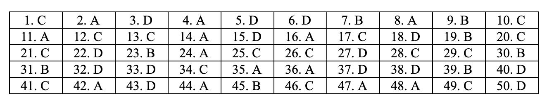 đáp án môn toán mã đề 107