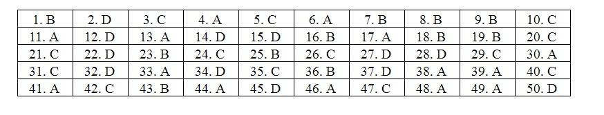 Đáp án tham khảo mã đề 108 môn Toán thi THPT quốc gia 2019