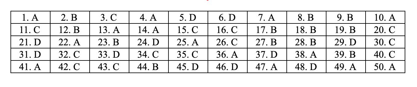 đáp án môn toán mã đề 111