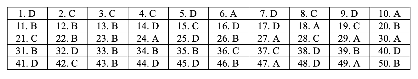 đáp án môn toán mã đề 115