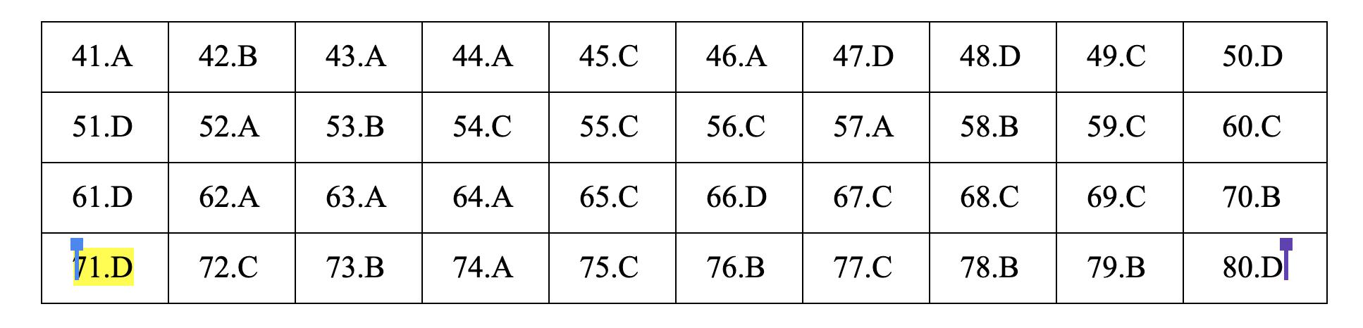 Đáp án tham khảo môn Hóa học thi THPT quốc gia 2019 tất cả các mã đề