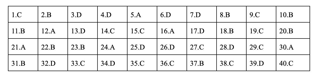 Đáp án môn vật lý mã đề 213