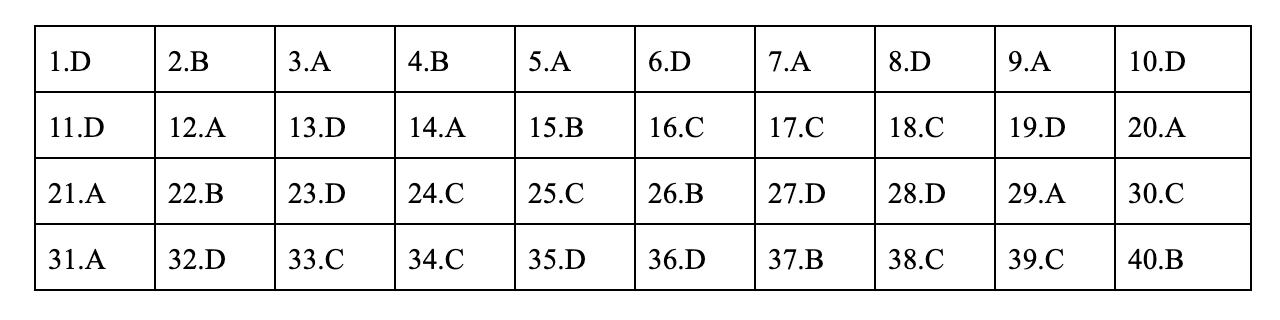đáp án môn vật lý mã đề 223