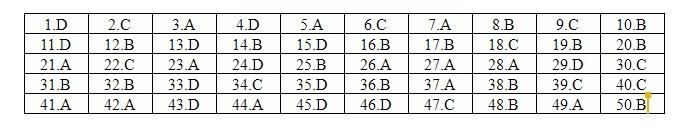 Đáp án tham khảo môn Tiếng Anh mã đề 407