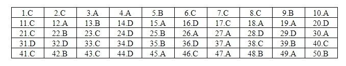 Đáp án tham khảo môn Tiếng Anh mã đề 423